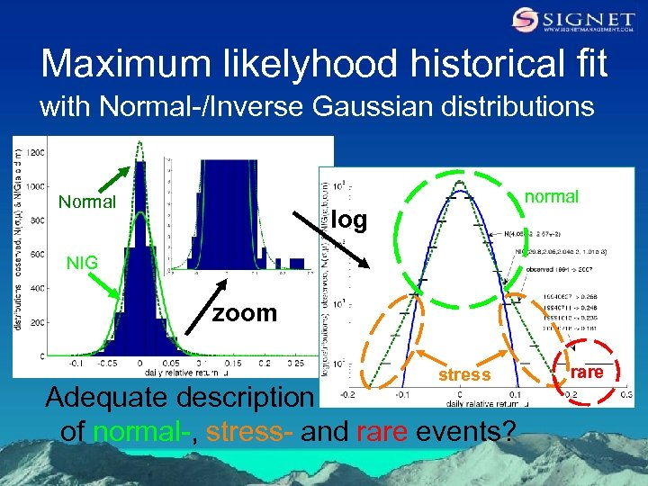 Maximum likelyhood historical fit with Normal-/Inverse Gaussian distributions Normal normal log NIG zoom stress