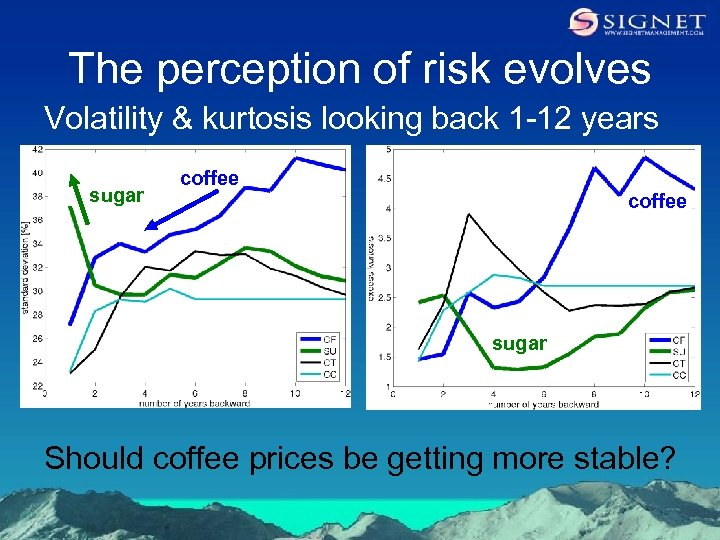 The perception of risk evolves Volatility & kurtosis looking back 1 -12 years sugar