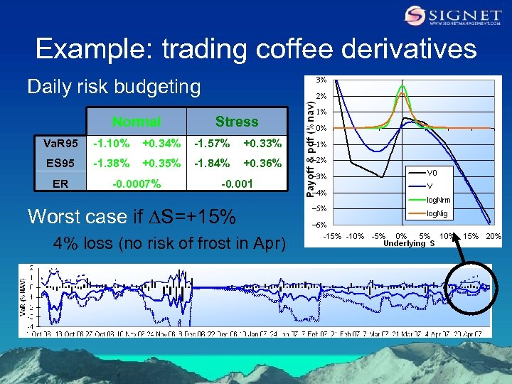 Example: trading coffee derivatives Daily risk budgeting Normal Stress Va. R 95 -1. 10%