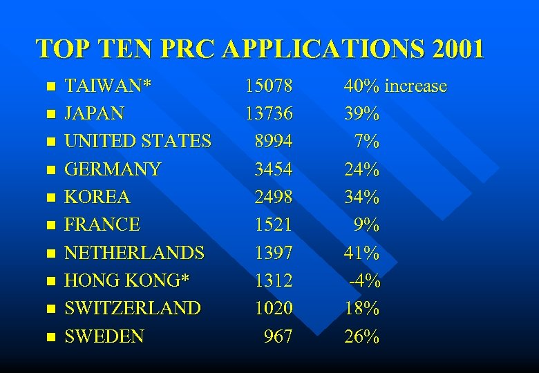 TOP TEN PRC APPLICATIONS 2001 n n n n n TAIWAN* JAPAN UNITED STATES