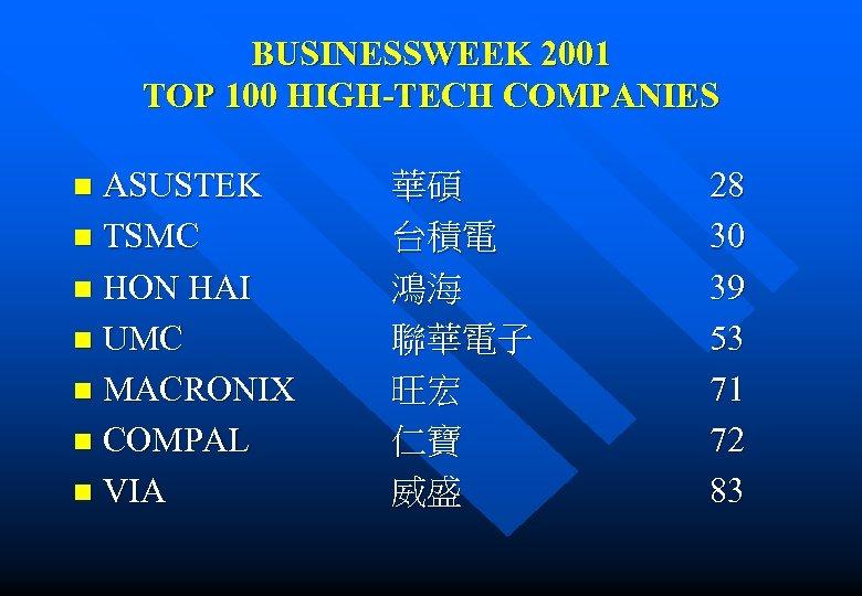 BUSINESSWEEK 2001 TOP 100 HIGH-TECH COMPANIES ASUSTEK n TSMC n HON HAI n UMC