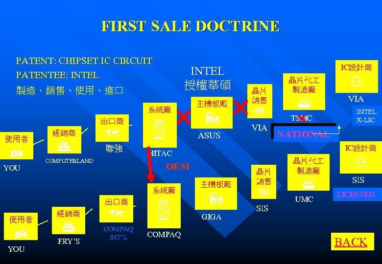 FIRST SALE DOCTRINE PATENT: CHIPSET IC CIRCUIT PATENTEE: INTEL 授權華碩 製造、銷售、使用、進口 系統廠 出口商 使用者