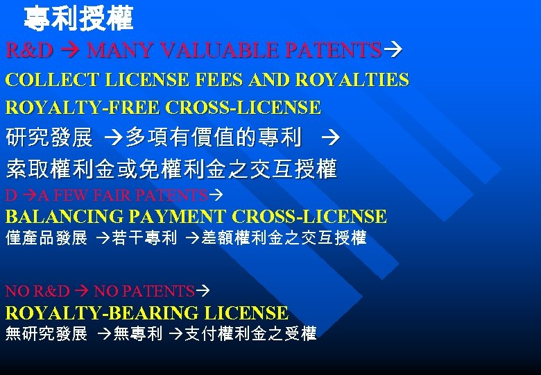 專利授權 R&D MANY VALUABLE PATENTS COLLECT LICENSE FEES AND ROYALTIES ROYALTY-FREE CROSS-LICENSE 研究發展 多項有價值的專利