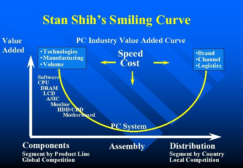 Stan Shih's Smiling Curve Value Added PC Industry Value Added Curve • Technologies •