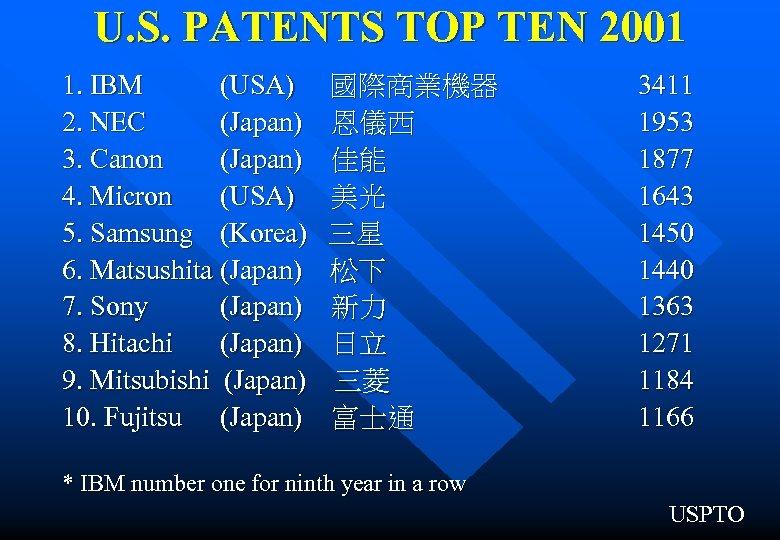 U. S. PATENTS TOP TEN 2001 1. IBM (USA) 國際商業機器 2. NEC (Japan) 恩儀西