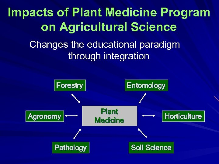 Impacts of Plant Medicine Program on Agricultural Science Changes the educational paradigm through integration