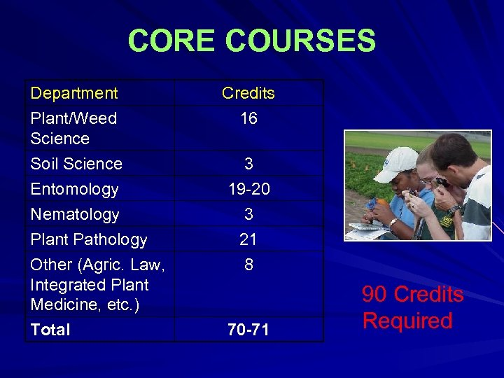 CORE COURSES Department Plant/Weed Science Soil Science Entomology Nematology Plant Pathology Other (Agric. Law,