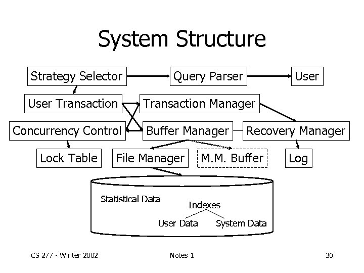 System Structure Strategy Selector User Transaction Concurrency Control Lock Table Query Parser Transaction Manager