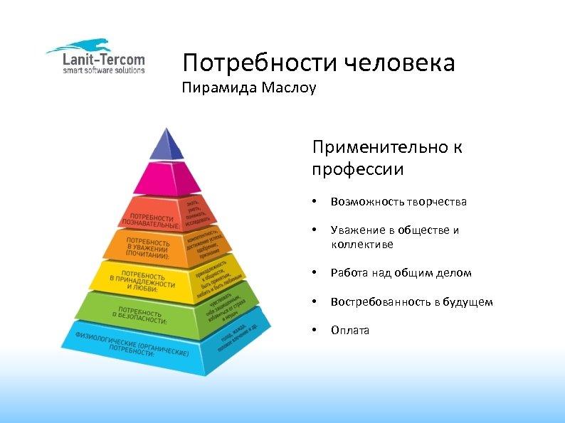Потребности человека Пирамида Маслоу Применительно к профессии • Возможность творчества • Уважение в обществе