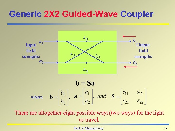 Generic 2 X 2 Guided-Wave Coupler s 11 a 1 Input field strengths a