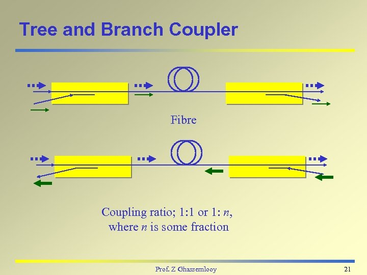 Tree and Branch Coupler Fibre Coupling ratio; 1: 1 or 1: n, where n