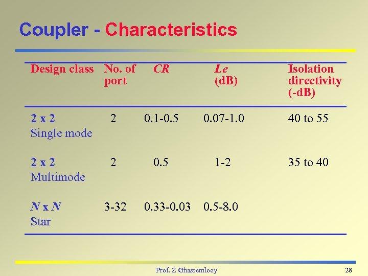 Coupler - Characteristics Design class No. of port CR Le (d. B) Isolation directivity