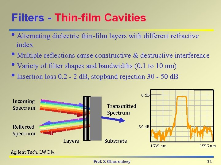 Filters - Thin-film Cavities i. Alternating dielectric thin-film layers with different refractive index i.