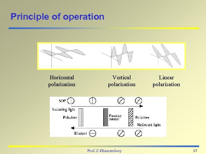 Principle of operation Horizontal polarisation Vertical polarisation Prof. Z Ghassemlooy Linear polarisation 37