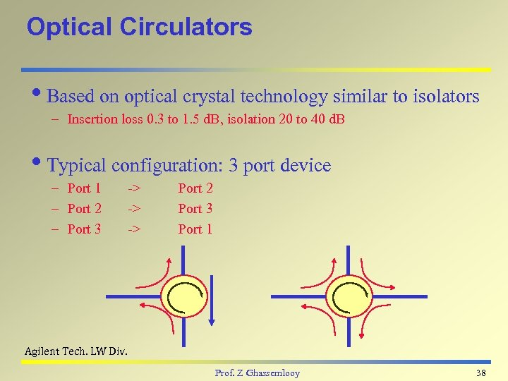 Optical Circulators i. Based on optical crystal technology similar to isolators – Insertion loss