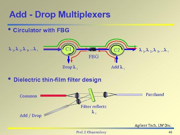 Add - Drop Multiplexers i Circulator with FBG l 1, l 2, l 3,