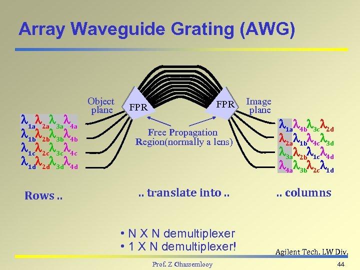 Array Waveguide Grating (AWG) l 1 al 2 al 3 al 4 a l