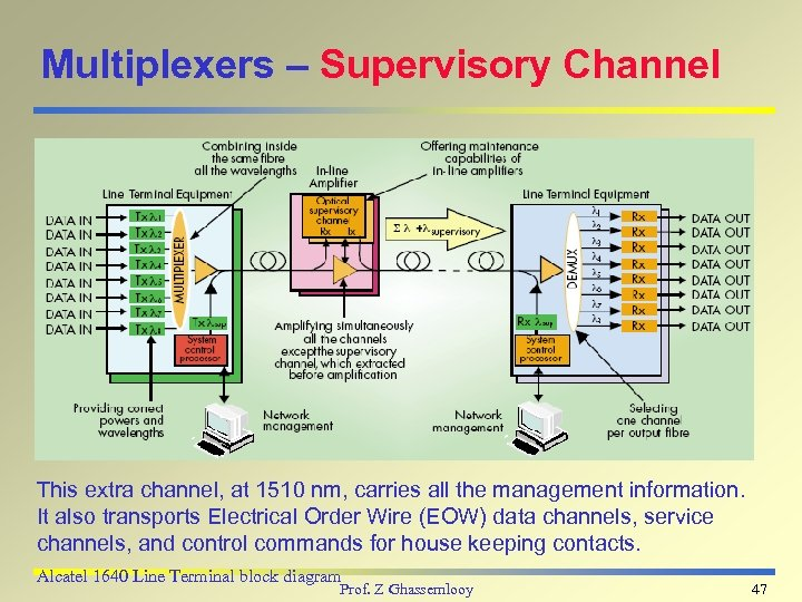 Multiplexers – Supervisory Channel This extra channel, at 1510 nm, carries all the management
