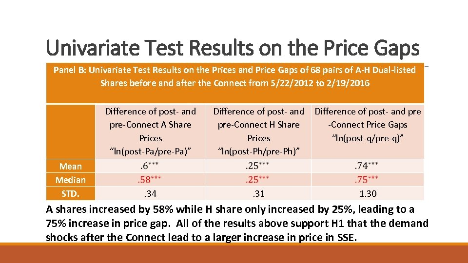Univariate Test Results on the Price Gaps Panel B: Univariate Test Results on the