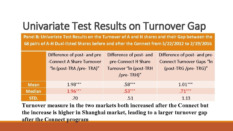 Univariate Test Results on Turnover Gap Panel B: Univariate Test Results on the Turnover