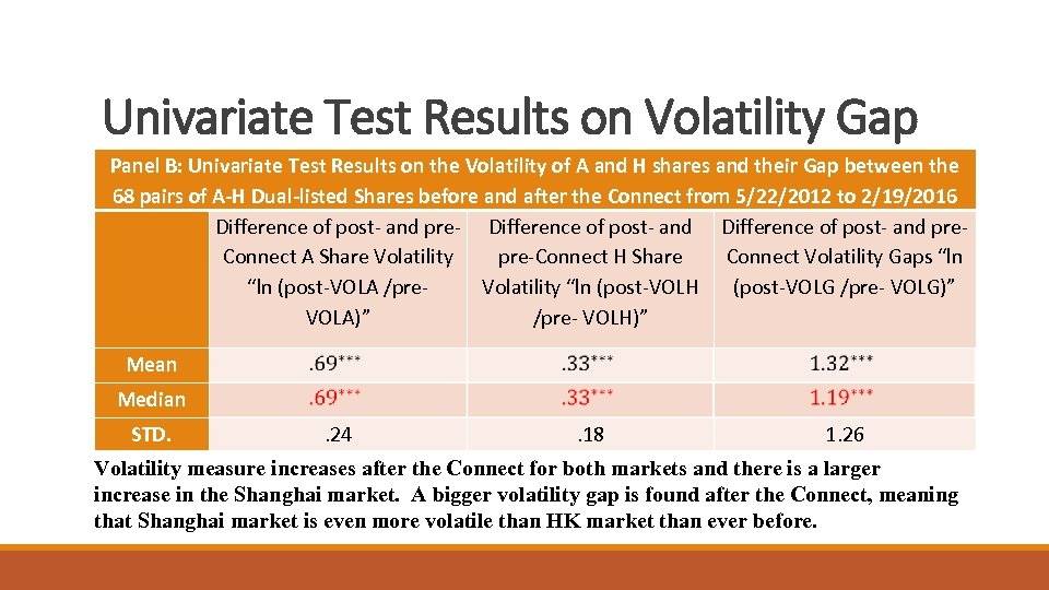 Univariate Test Results on Volatility Gap Panel B: Univariate Test Results on the Volatility