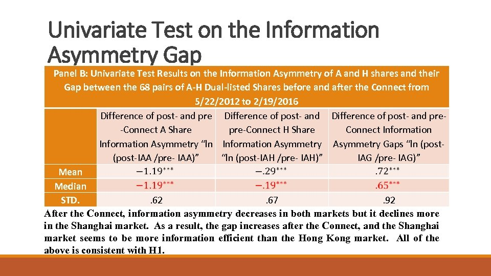 Univariate Test on the Information Asymmetry Gap Panel B: Univariate Test Results on the