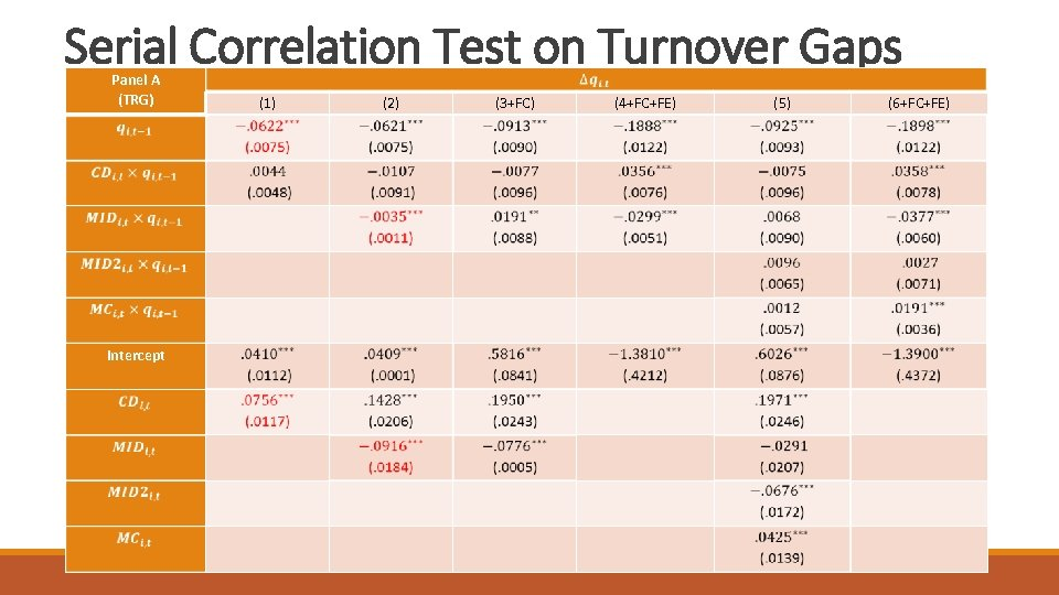 Serial Correlation Test on Turnover Gaps Panel A (TRG) (1) (2) (3+FC) (4+FC+FE) (5)