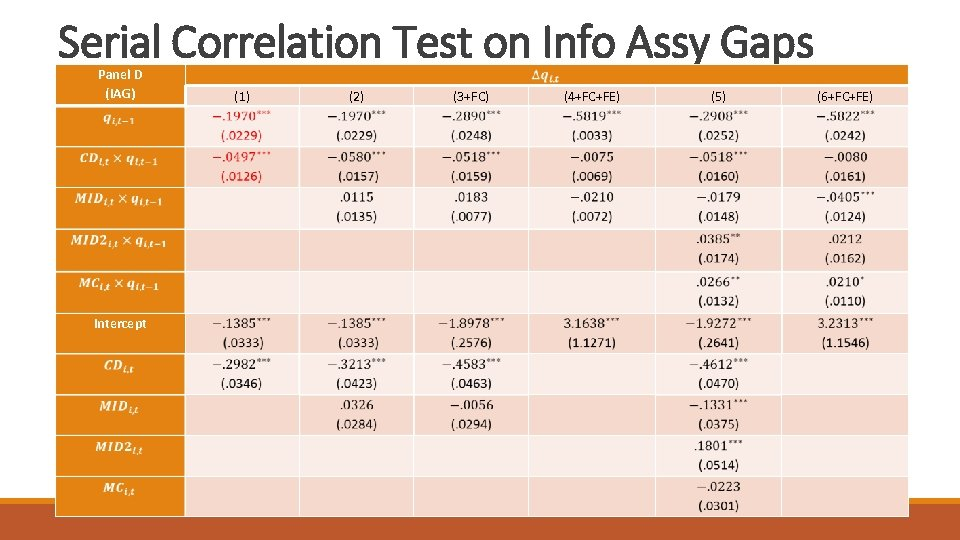 Serial Correlation Test on Info Assy Gaps Panel D (IAG) (1) (2) (3+FC) (4+FC+FE)