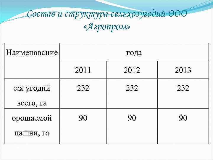Состав и структура сельхозугодий ООО «Агропром» Наименование года 2011 с/х угодий 2012 2013 232