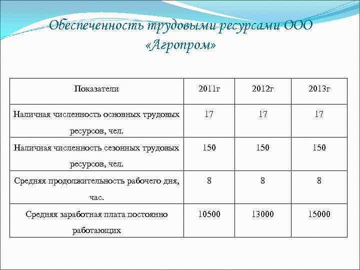 Обеспеченность трудовыми ресурсами ООО «Агропром» Показатели 2011 г 2012 г 2013 г Наличная численность