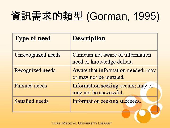 資訊需求的類型 (Gorman, 1995) Type of need Description Unrecognized needs Clinician not aware of information