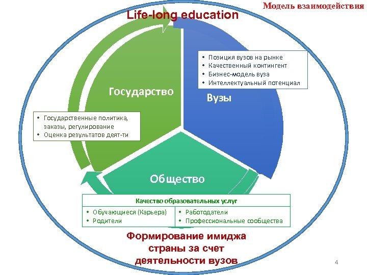 Life-long education Государство • • Модель взаимодействия Позиция вузов на рынке Качественный контингент Бизнес-модель