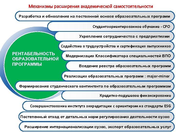 Механизмы расширения академической самостоятельности Разработка и обновление на постоянной основе образовательных программ Студентоориентированное обучение