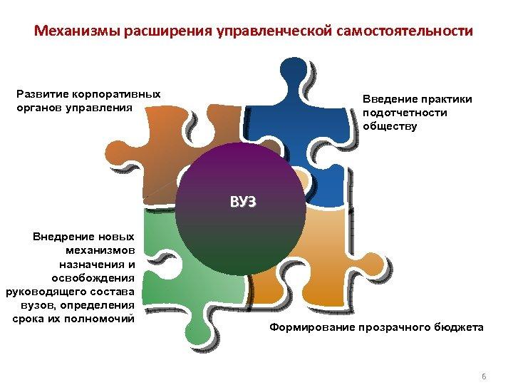 Механизмы расширения управленческой самостоятельности Развитие корпоративных органов управления Введение практики подотчетности обществу ВУЗ Внедрение