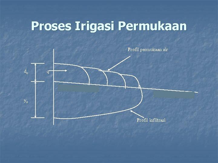 Proses Irigasi Permukaan Profil permukaan air do q yo Profil infiltrasi
