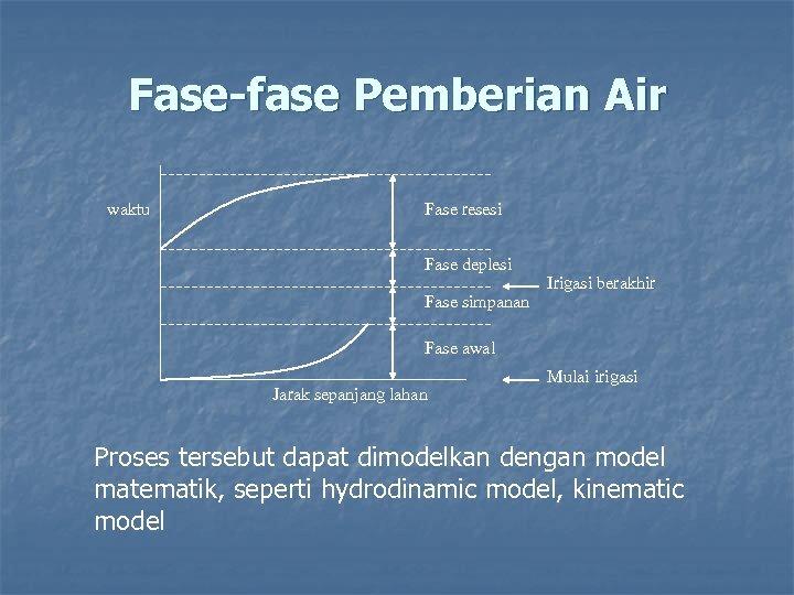 Fase-fase Pemberian Air waktu Fase resesi Fase deplesi Fase simpanan Irigasi berakhir Fase awal