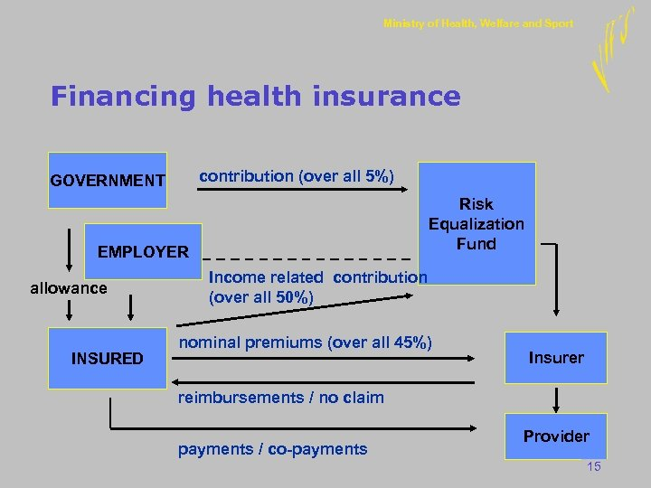 Ministry of Health, Welfare and Sport Financing health insurance contribution (over all 5%) GOVERNMENT