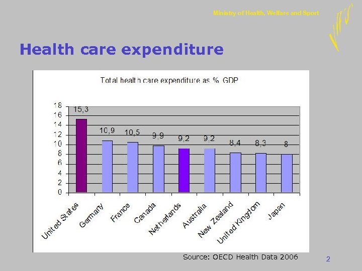 Ministry of Health, Welfare and Sport Health care expenditure Source: OECD Health Data 2006