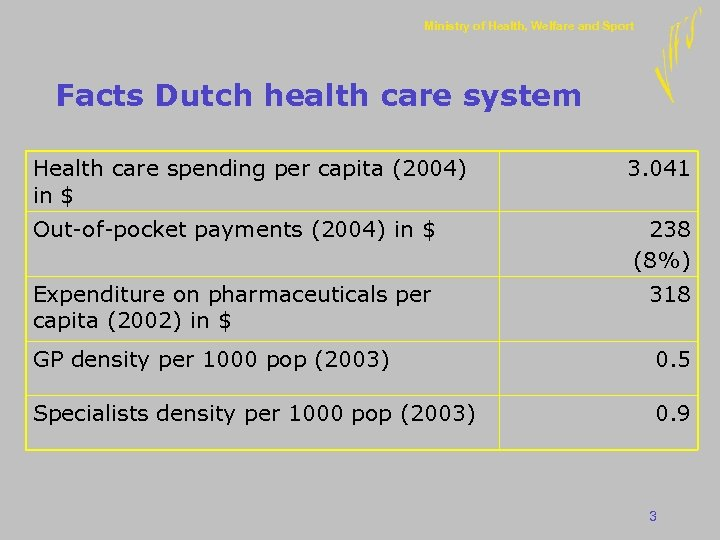 Ministry of Health, Welfare and Sport Facts Dutch health care system Health care spending