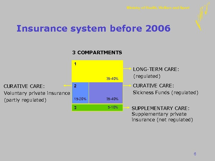 Ministry of Health, Welfare and Sport Insurance system before 2006 3 COMPARTMENTS 1 35
