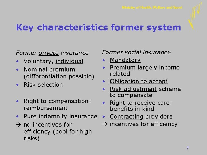 Ministry of Health, Welfare and Sport Key characteristics former system Former social insurance •