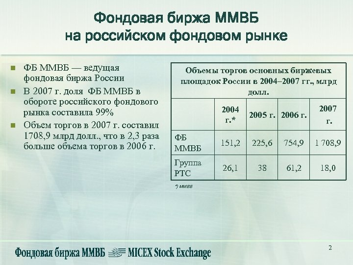 Фондовая биржа ММВБ на российском фондовом рынке n n n ФБ ММВБ — ведущая