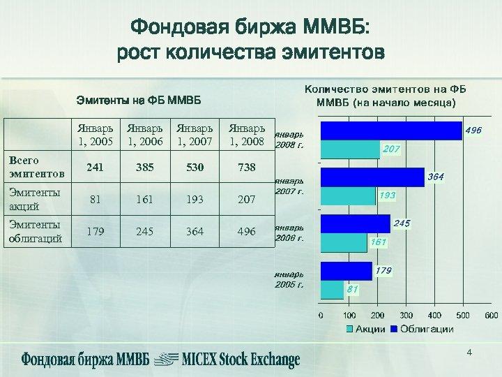Фондовая биржа ММВБ: рост количества эмитентов Эмитенты на ФБ ММВБ Январь 1, 2005 Январь