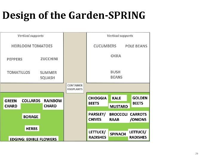 Design of the Garden-SPRING 29