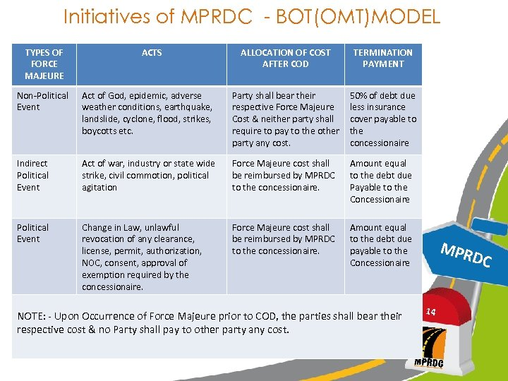 Initiatives of MPRDC - BOT(OMT)MODEL TYPES OF FORCE MAJEURE ACTS ALLOCATION OF COST AFTER