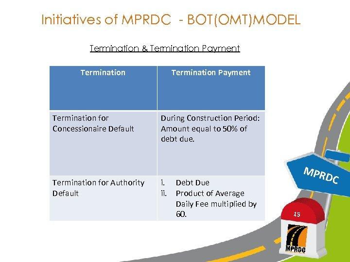 Initiatives of MPRDC - BOT(OMT)MODEL Termination & Termination Payment Termination for Concessionaire Default Termination