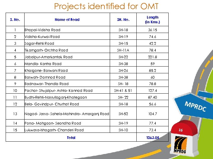 Projects identified for OMT S. No. Name of Road SH. No. Length (in Kms.