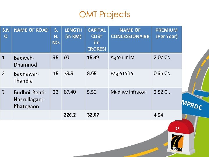 OMT Projects S. N NAME OF ROAD O S. LENGTH H. (in KM) NO.