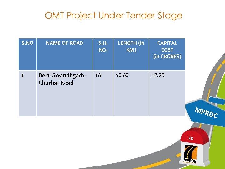 OMT Project Under Tender Stage S. NO 1 NAME OF ROAD Bela-Govindhgarh. Churhat Road