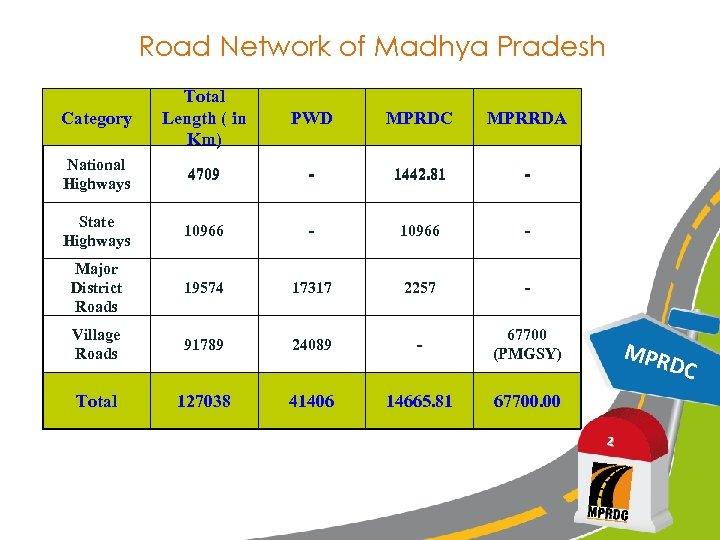 Road Network of Madhya Pradesh Category Total Length ( in Km) PWD MPRDC MPRRDA